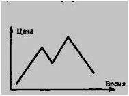 графики форекс