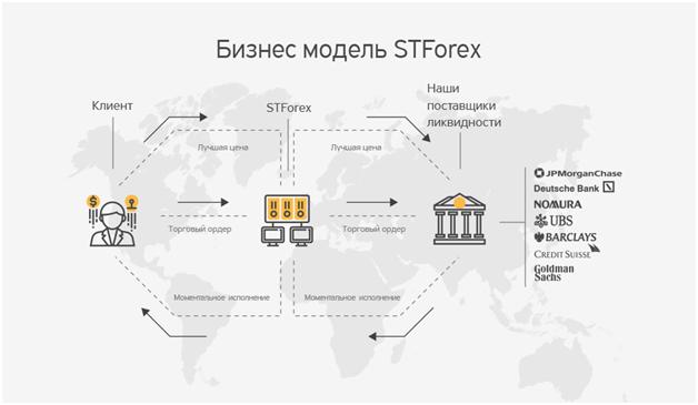 stforex1