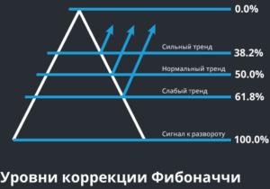 Индикаторы коррекции